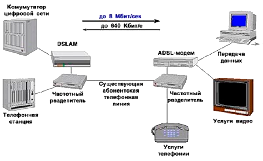 a comparison of cable modems and adsl internet technologies